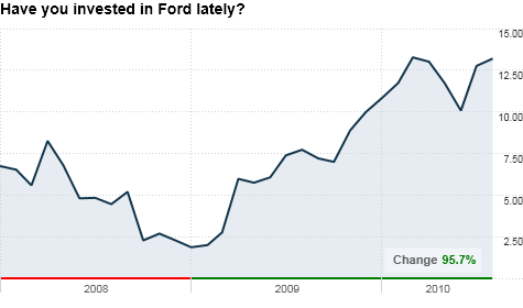 The buzz ford stock the big one on wall street aug 3 for Ford motor company pension calculator
