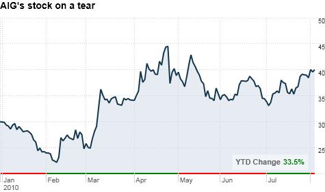 chart_ws_stock_americaninternationalgroupinc.top.png