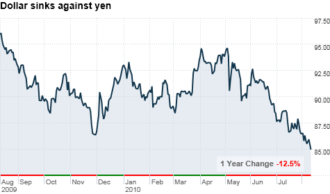 dollar_sinks_against_yen.png