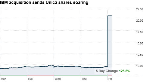 chart_ws_stock_unicacorp.top.png