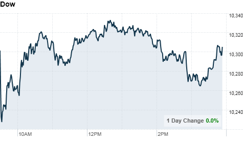 dow_chart.png