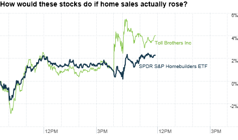chart_ws_stock_spdrsphomebuildersetf.top.png