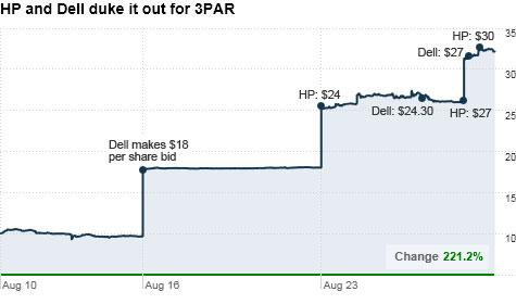 chart_3par.top.jpg