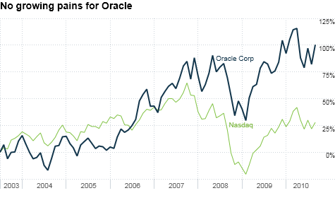 chart_ws_stock_oraclecorp.top.png