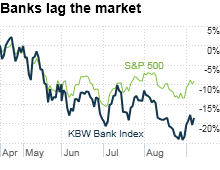 chart_ws_stock_kbwbankindex.03.png