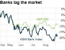chart_ws_stock_kbwbankindex.03.png