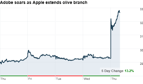 chart_ws_stock_adobesystemsinc.top.png