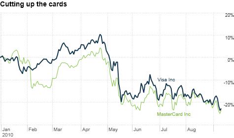 chart_ws_stock_visainc.top.png