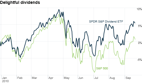 chart_ws_stock_spdrspdividendetf.top.png