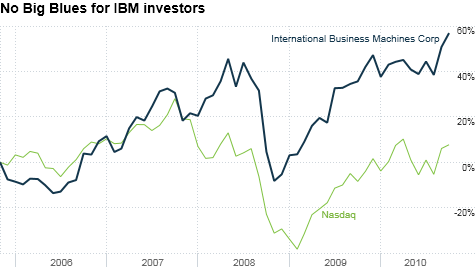 chart_ws_stock_internationalbusinessmachinescorp.top.png