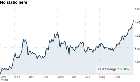 chart_ws_stock_siriusxmradioinc.top.png