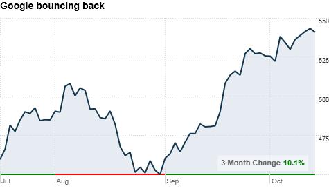 chart_ws_stock_googleinc.top.png