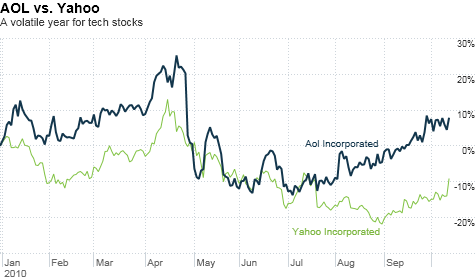 chart_ws_stock_aolincorporated.top.png