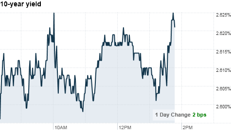 chart_ws_bond_10yearyield.top.png