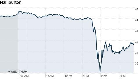 chart_ws_stock_halliburtoncompany.top.png