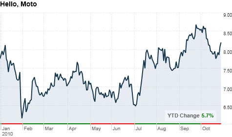 chart_ws_stock_motorolainc.top.png