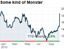 chart_ws_stock_monsterworldwideinc.03.png