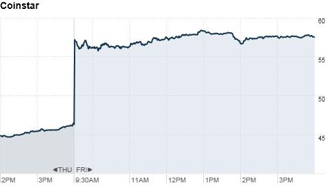 chart_ws_stock_coinstarinc.top.png