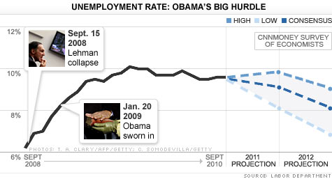 chart_unemployment_101104.top.jpg