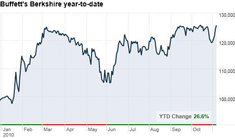 chart_ws_stock_berkshirehathawayincorporated.top.png