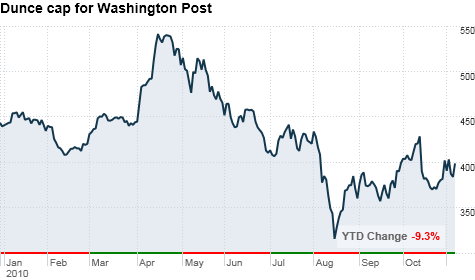 chart_ws_stock_washingtonpostco.top.png