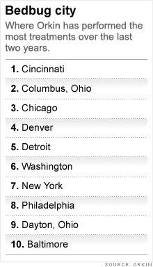 chart_bedbug_cities.03.jpg