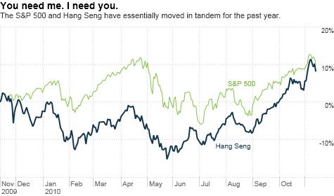 chart_ws_index_hangseng.top.png