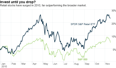 chart_ws_stock_spdrspretailetf.top.png