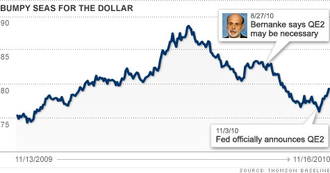 chart_us_dollar.top.jpg