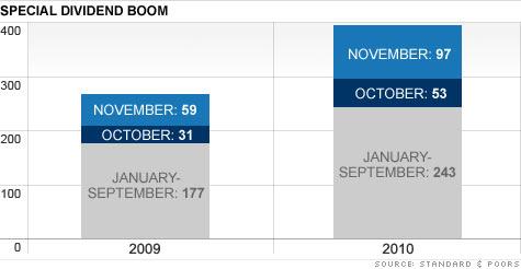 chart_dividends2.top.jpg