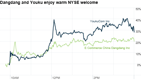 chart_ws_stock_youkucominc.top.png