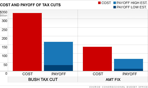 chart_tax_vs_social.top.jpg