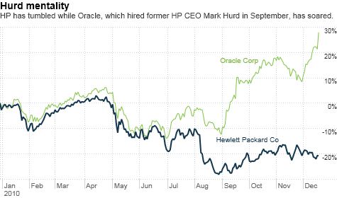 chart_ws_stock_hewlettpackardco.top.png