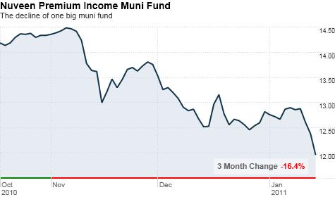 chart_ws_stock_nuveenpremiumincomemunicipalfundinc.top.png