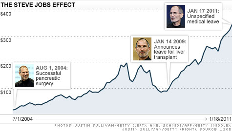Stock Quote For Apple Best Apple Stock Falls On Steve Jobs' Leave Of Absence  Jan18 2011
