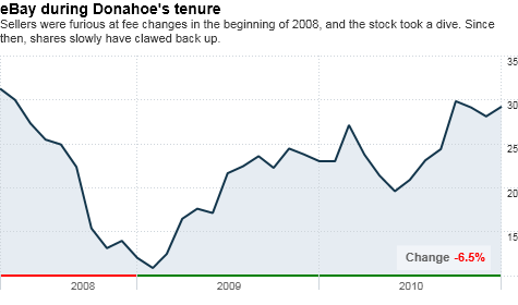 chart_ws_stock_ebayinc.top.png