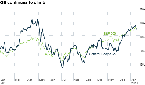ge-vs-sp500.top.png
