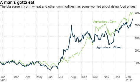 chart_ws_commodity_agriculture_wheat.top.png