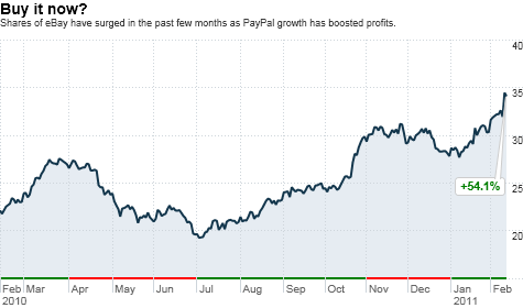pypl stock chart