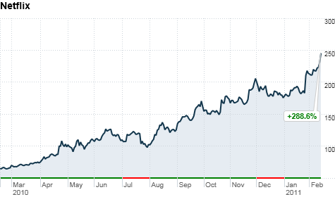 Netflix stock surge