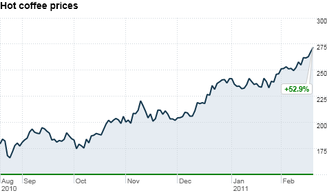 Coffee prices hit 14 year high on commodities market feb 18 2011