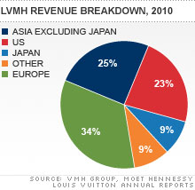 chart_china_vuitton.03.jpg
