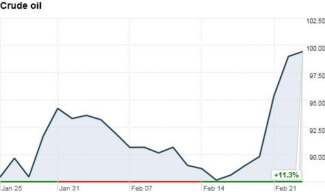 U.S. commodities, oil supply markets