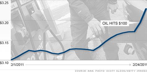 chart_gas.top.jpg