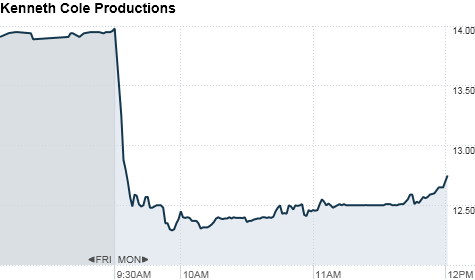 chart_ws_stock_kennethcoleproductionsinc.top.png