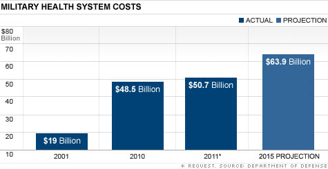 Military health care costs eating a hole in Pentagon budget