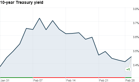 10 year Treasury yield in the past month correct axis march 1Tuesday.png