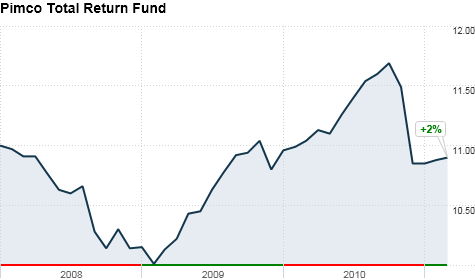 Pimco total return fund