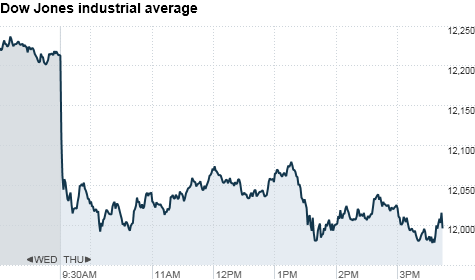 4chart_ws_index_dow.top.png