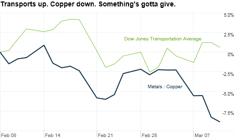 chart_ws_commodity_metals_copper.top.png
